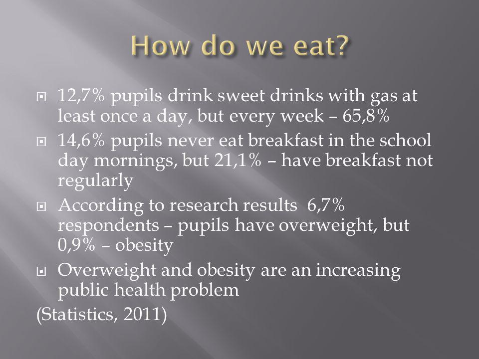 12,7% pupils drink sweet drinks with gas at least once a day, but every week – 65,8% 14,6% pupils never eat breakfast in the school day mornings, but 21,1% – have breakfast not regularly According to research results 6,7% respondents – pupils have overweight, but 0,9% – obesity Overweight and obesity are an increasing public health problem (Statistics, 2011)