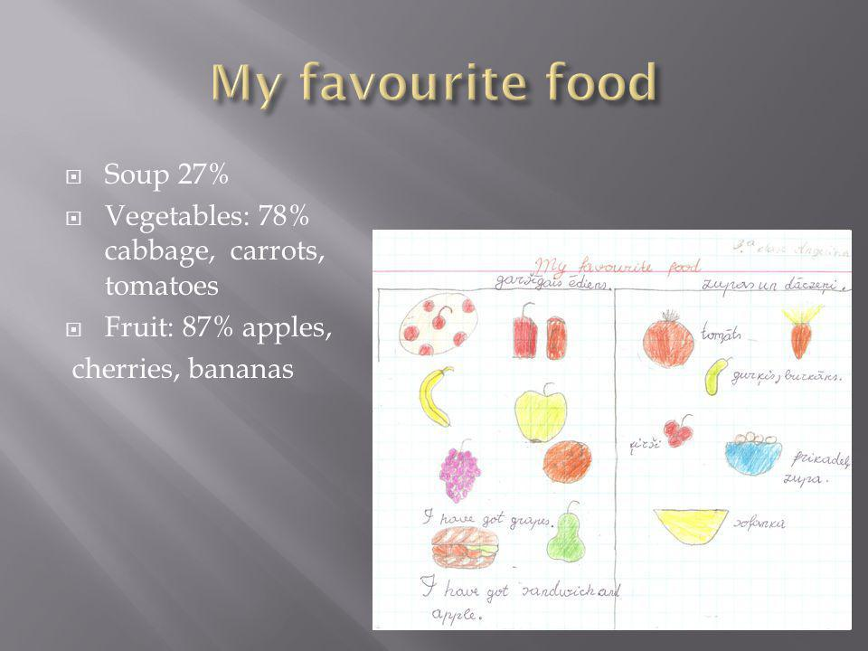 Soup 27% Vegetables: 78% cabbage, carrots, tomatoes Fruit: 87% apples, cherries, bananas