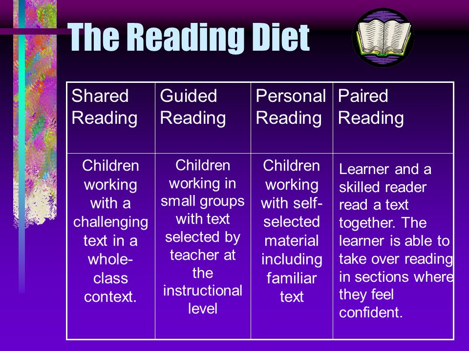 The Reading Diet Children working with self- selected material including familiar text Children working in small groups with text selected by teacher at the instructional level Children working with a challenging text in a whole- class context.