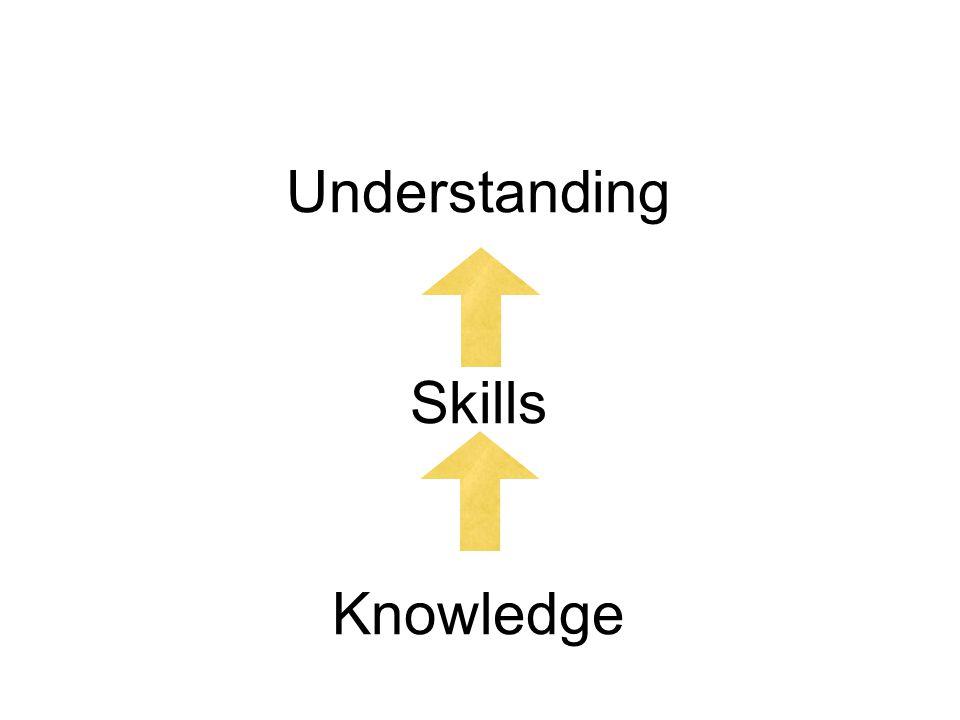 Understanding Skills Knowledge