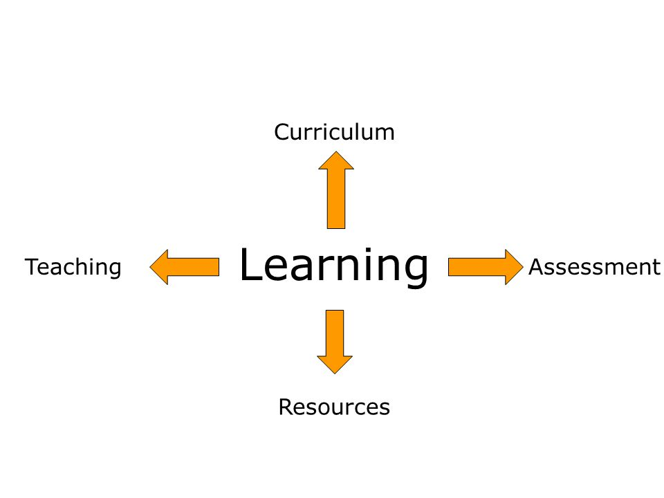 Should we have been doing this Learning Assessment Resources Teaching Curriculum