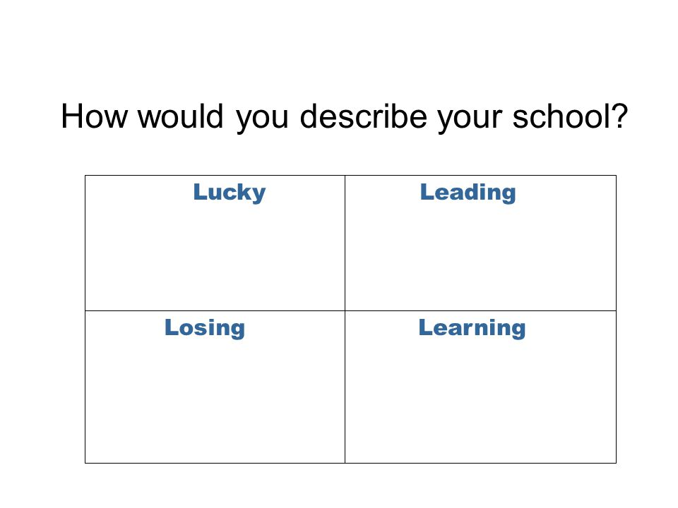How would you describe your school LuckyLeading LosingLearning