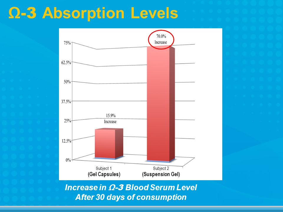 Increase in-3 Blood Serum Level After 30 days of consumption -3 Absorption Levels Subject 2 (Suspension Gel) Subject 1 (Gel Capsules)