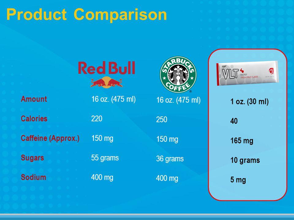 Product Comparison Amount Calories Caffeine (Approx.) Sugars Sodium 1 oz.