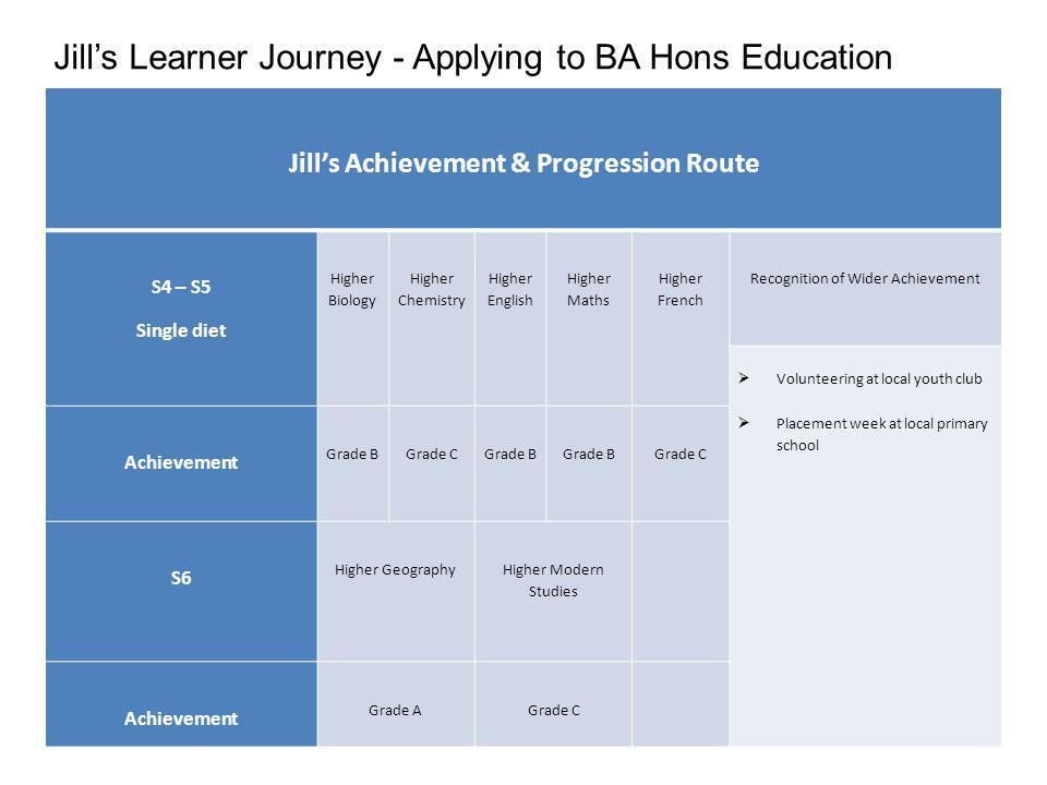 Jills Achievement & Progression Route S4 – S5 Single diet Higher Biology Higher Chemistry Higher English Higher Maths Higher French Recognition of Wider Achievement Volunteering at local youth club Placement week at local primary school Achievement Grade B Grade C Grade B Grade B Grade C S6 Higher Geography Higher Modern Studies Achievement Grade A Grade C Jills Learner Journey - Applying to BA Hons Education