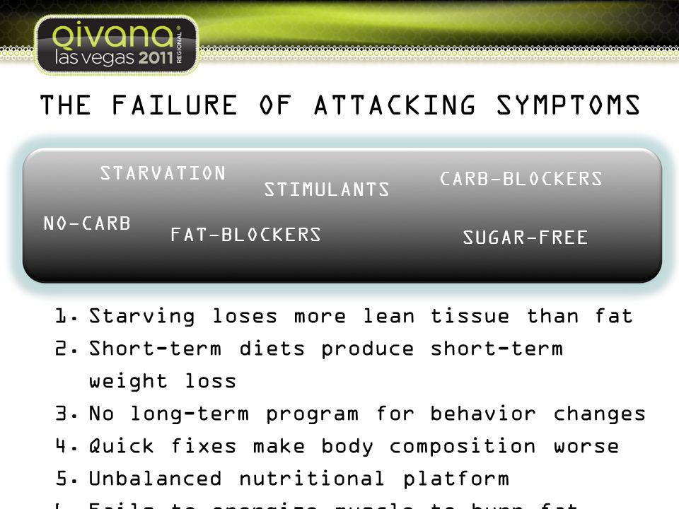 THE FAILURE OF ATTACKING SYMPTOMS 1.Starving loses more lean tissue than fat 2.Short-term diets produce short-term weight loss 3.No long-term program for behavior changes 4.Quick fixes make body composition worse 5.Unbalanced nutritional platform 6.Fails to energize muscle to burn fat STARVATION NO-CARB FAT-BLOCKERS STIMULANTS CARB-BLOCKERS SUGAR-FREE