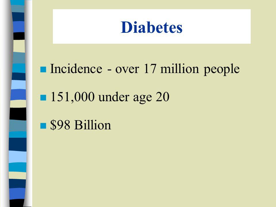 Diabetes n Incidence - over 17 million people n 151,000 under age 20 n $98 Billion