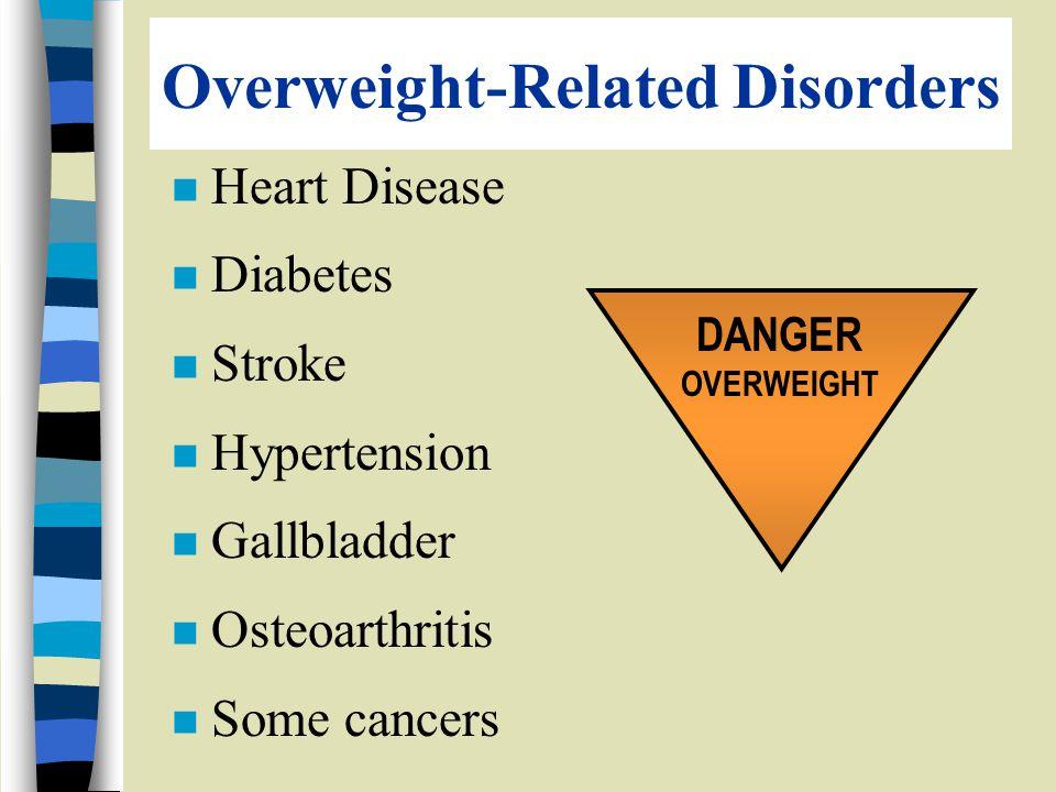 Overweight-Related Disorders n Heart Disease n Diabetes n Stroke n Hypertension n Gallbladder n Osteoarthritis n Some cancers DANGER OVERWEIGHT