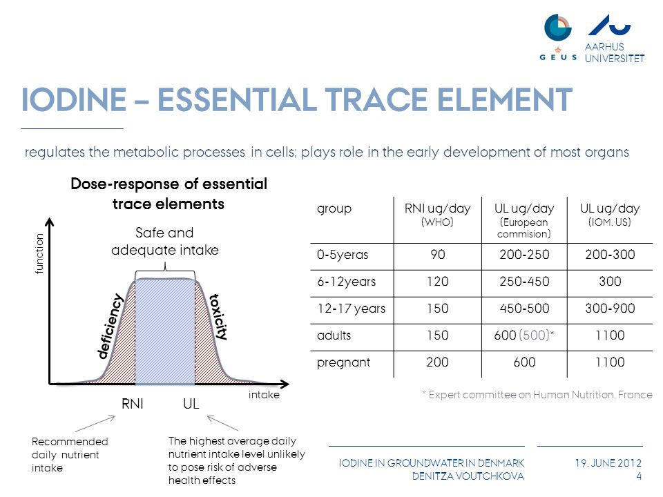 AARHUS UNIVERSITET IODINE IN GROUNDWATER IN DENMARK DENITZA VOUTCHKOVA 19. JUNE 2012 4 IODINE – ESSENTIAL TRACE ELEMENT toxicity deficiency intake fun