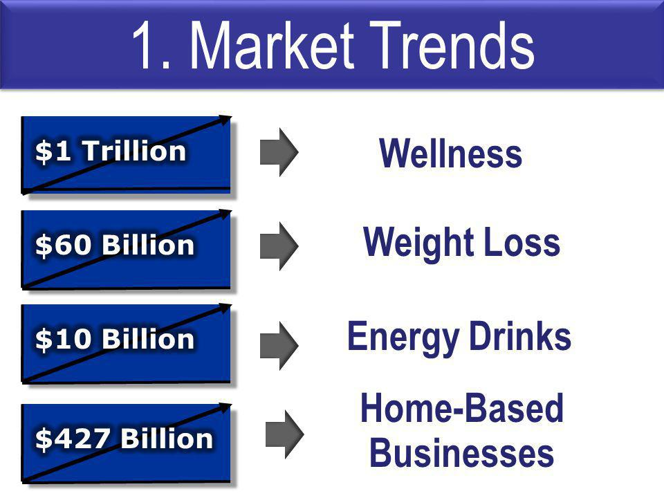 Weight Loss Home-Based Businesses Energy Drinks 1. Market Trends Wellness