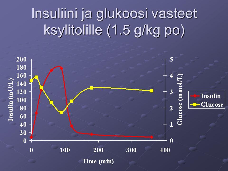Insuliini ja glukoosi vasteet ksylitolille (1.5 g/kg po)