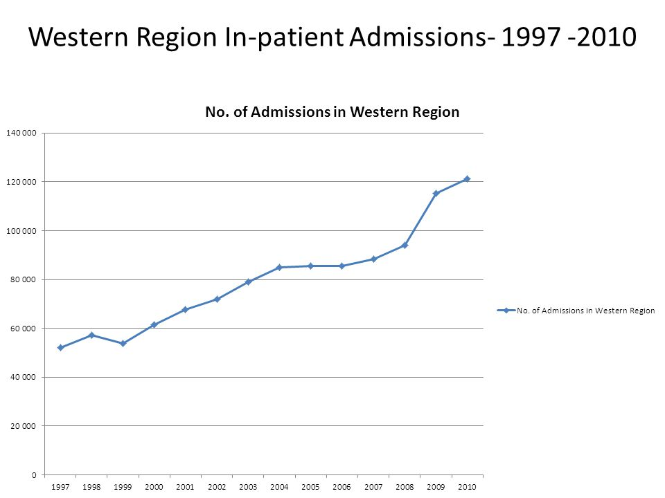 Western Region In-patient Admissions- 1997 -2010