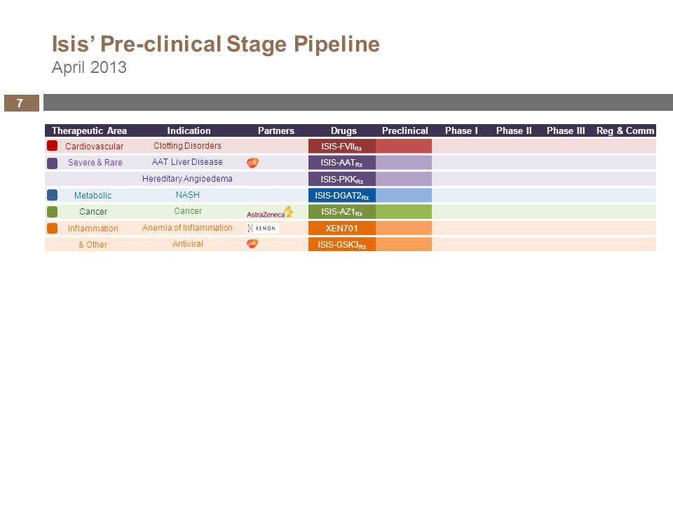 Therapeutic AreaIndicationPartnersDrugsPhase IPhase IIPhase IIIReg & Comm CardiovascularSevere HeFHKYNAMRO TM CADISIS-APOCIII RX CADISIS-CRP RX Clotti