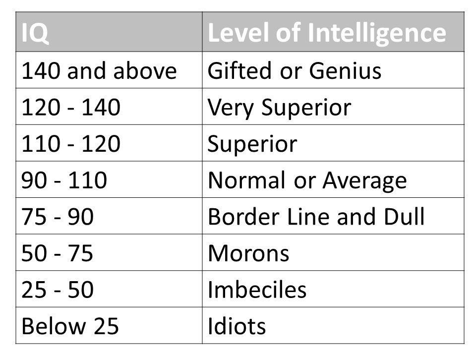IQLevel of Intelligence 140 and aboveGifted or Genius 120 - 140Very Superior 110 - 120Superior 90 - 110Normal or Average 75 - 90Border Line and Dull 5