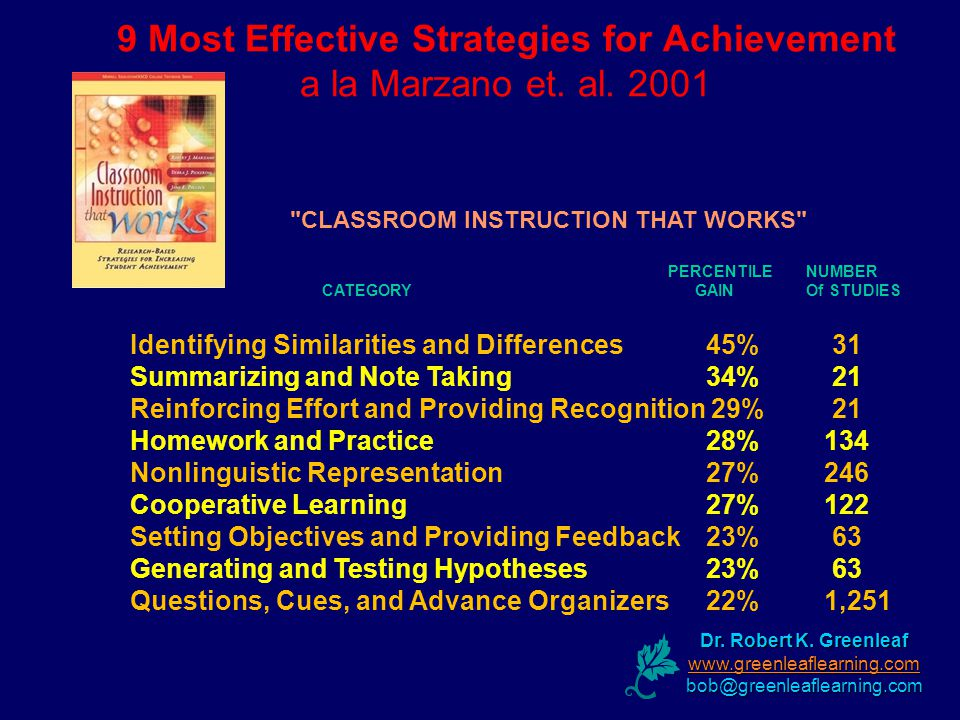 9 Most Effective Strategies for Achievement a la Marzano et. al. 2001 PERCENTILE NUMBER CATEGORY GAIN Of STUDIES Identifying Similarities and Differen