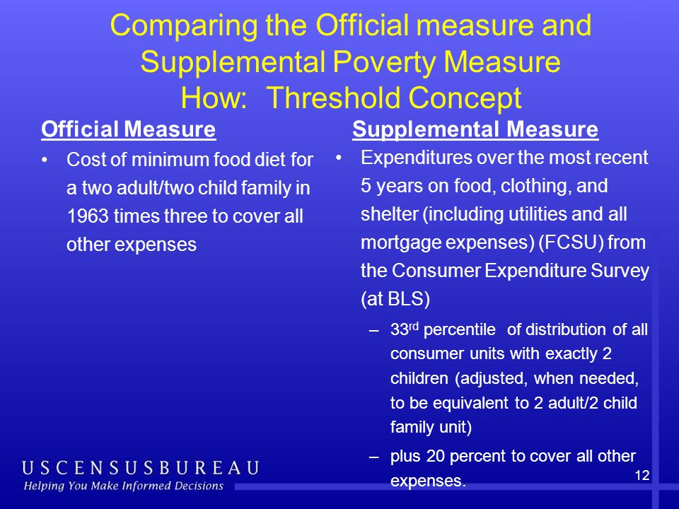 Comparing the Official measure and Supplemental Poverty Measure How: Threshold Concept Official Measure Cost of minimum food diet for a two adult/two child family in 1963 times three to cover all other expenses Expenditures over the most recent 5 years on food, clothing, and shelter (including utilities and all mortgage expenses) (FCSU) from the Consumer Expenditure Survey (at BLS) –33 rd percentile of distribution of all consumer units with exactly 2 children (adjusted, when needed, to be equivalent to 2 adult/2 child family unit) –plus 20 percent to cover all other expenses.