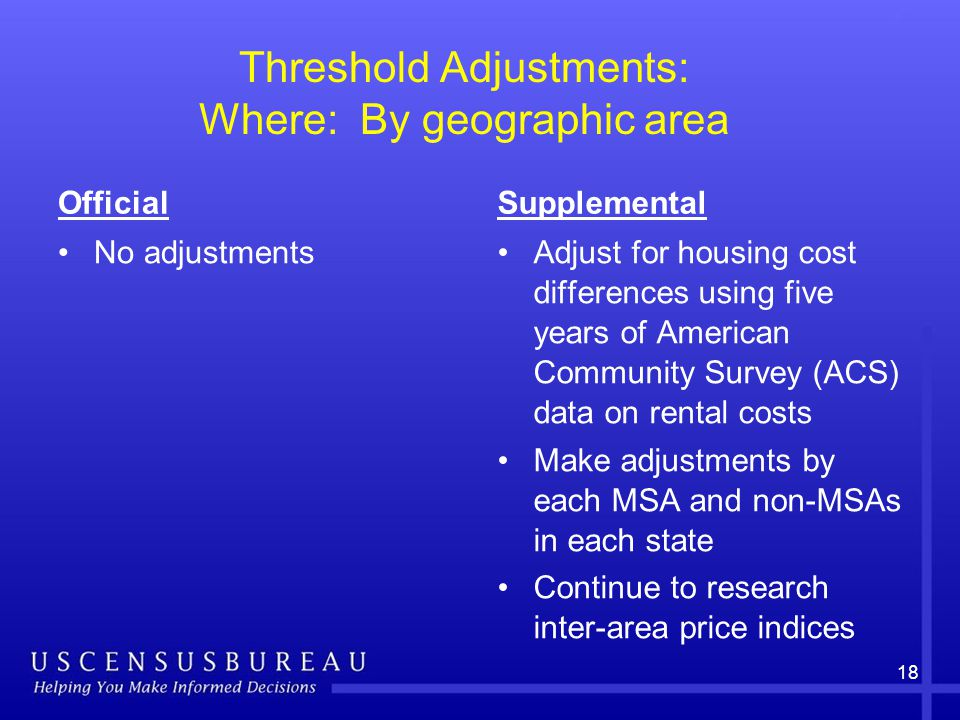 Threshold Adjustments: Where: By geographic area Official No adjustments Supplemental Adjust for housing cost differences using five years of American Community Survey (ACS) data on rental costs Make adjustments by each MSA and non-MSAs in each state Continue to research inter-area price indices 18