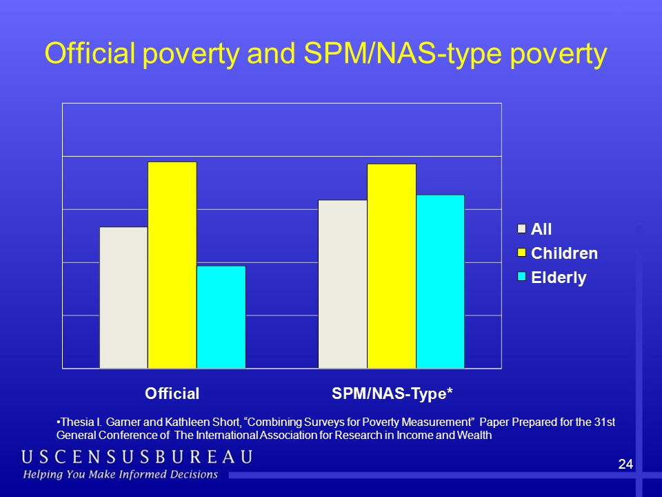 24 Official poverty and SPM/NAS-type poverty Thesia I.