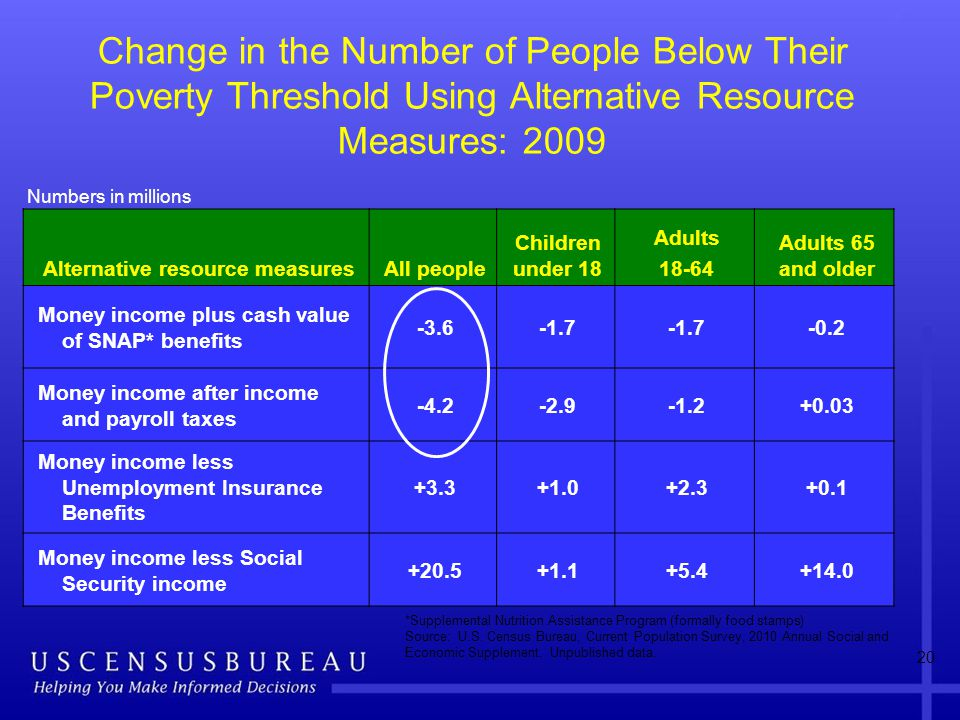 Change in the Number of People Below Their Poverty Threshold Using Alternative Resource Measures: 2009 Alternative resource measuresAll people Children under 18 Adults 18-64 Adults 65 and older Money income plus cash value of SNAP* benefits -3.6-1.7 -0.2 Money income after income and payroll taxes -4.2-2.9-1.2+0.03 Money income less Unemployment Insurance Benefits +3.3+1.0+2.3+0.1 Money income less Social Security income +20.5+1.1+5.4+14.0 *Supplemental Nutrition Assistance Program (formally food stamps) Source: U.S.