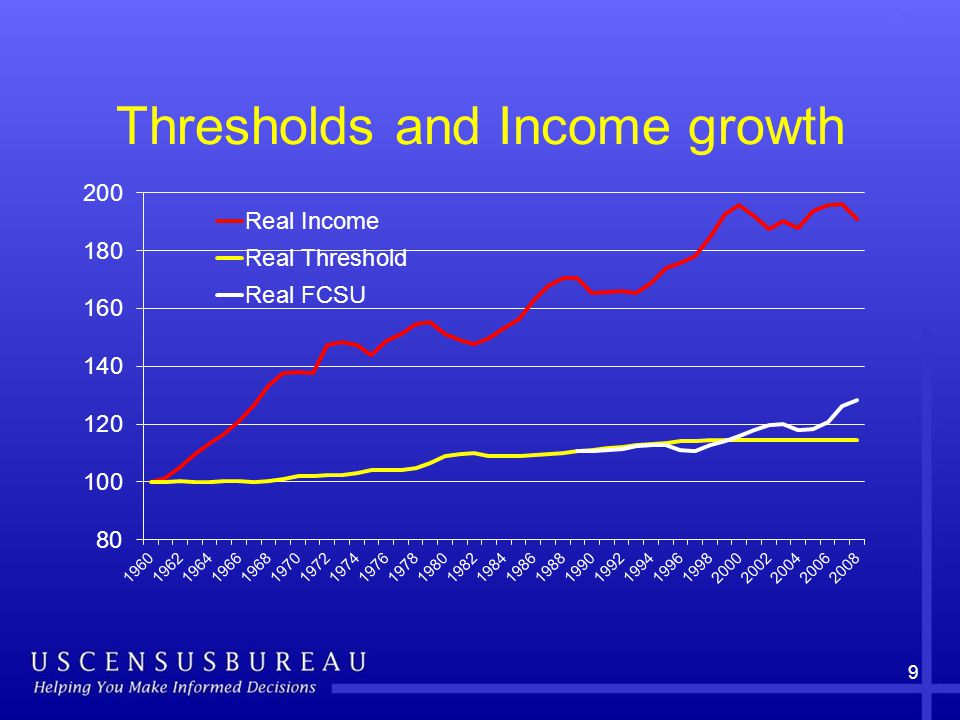 Thresholds and Income growth 9