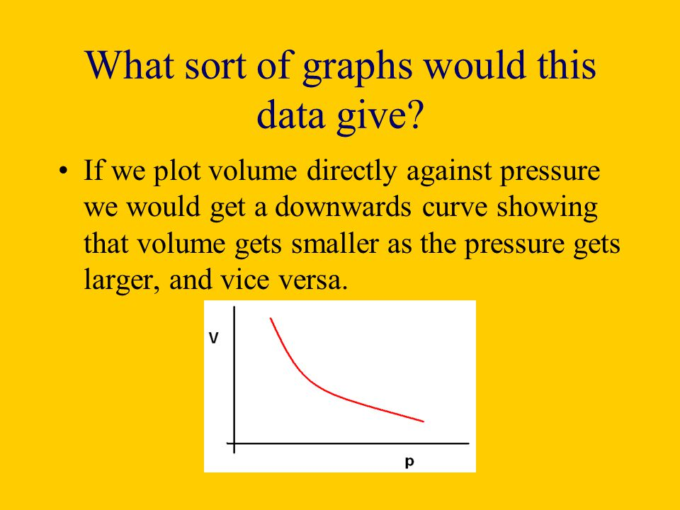 What sort of graphs would this data give? If we plot volume directly against pressure we would get a downwards curve showing that volume gets smaller