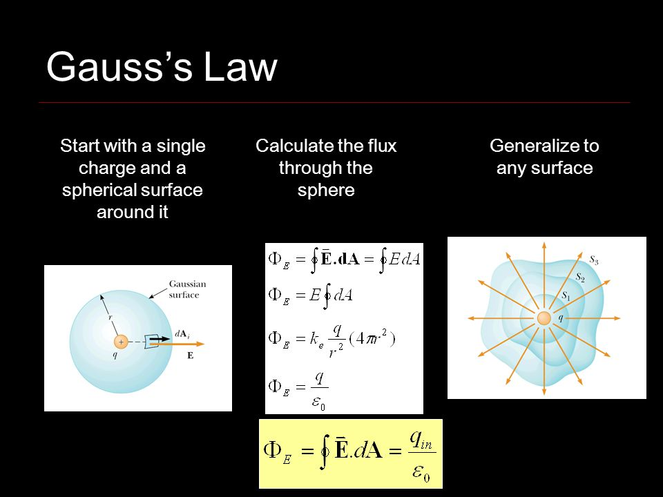 Gausss Law Start with a single charge and a spherical surface around it Calculate the flux through the sphere Generalize to any surface