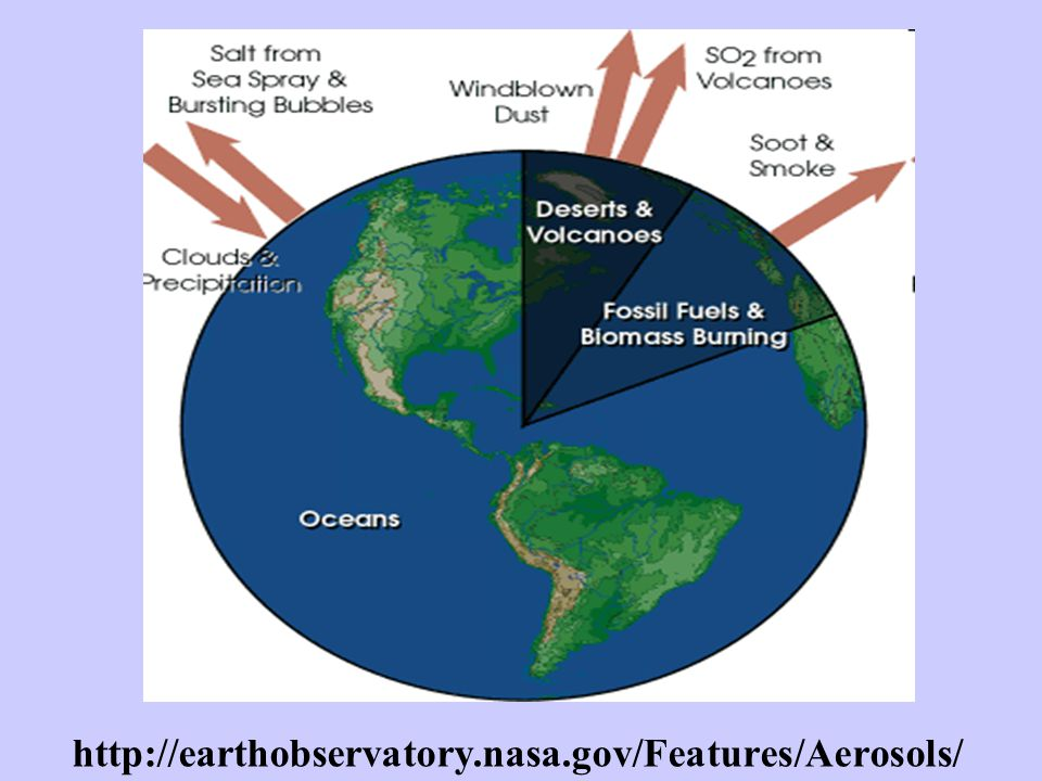 http://earthobservatory.nasa.gov/Features/Aerosols/