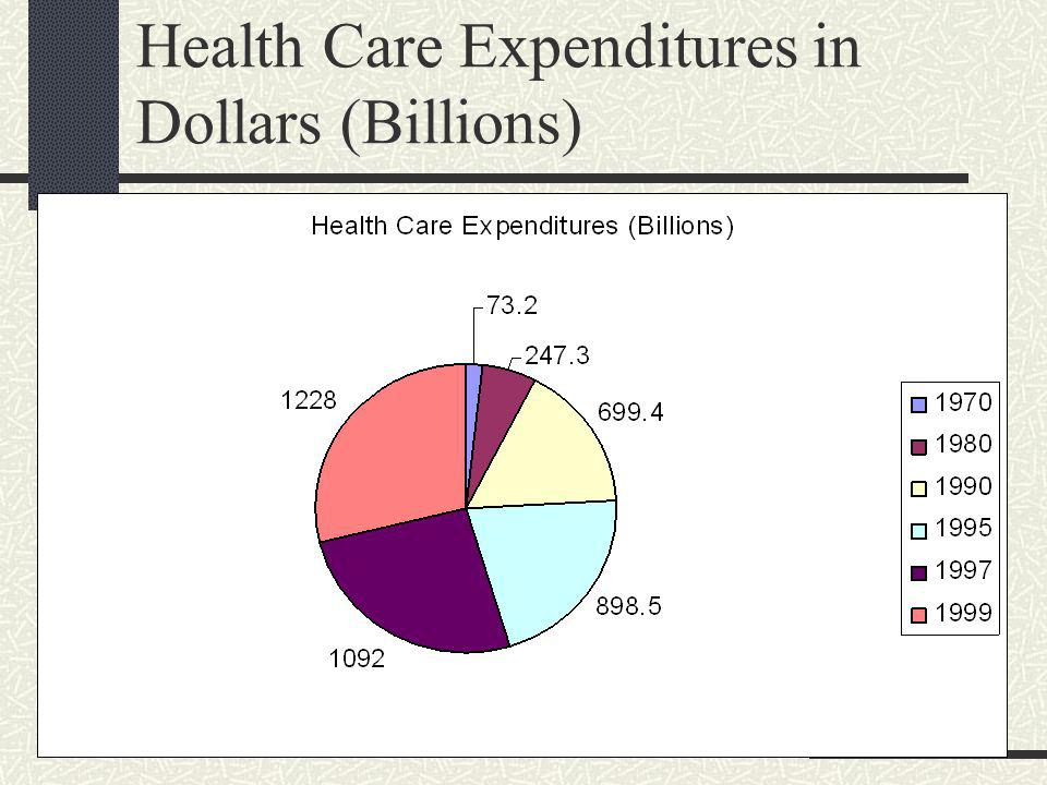 Health Care Financing and Delivery Who are the principal players in the US Healthcare delivery system.