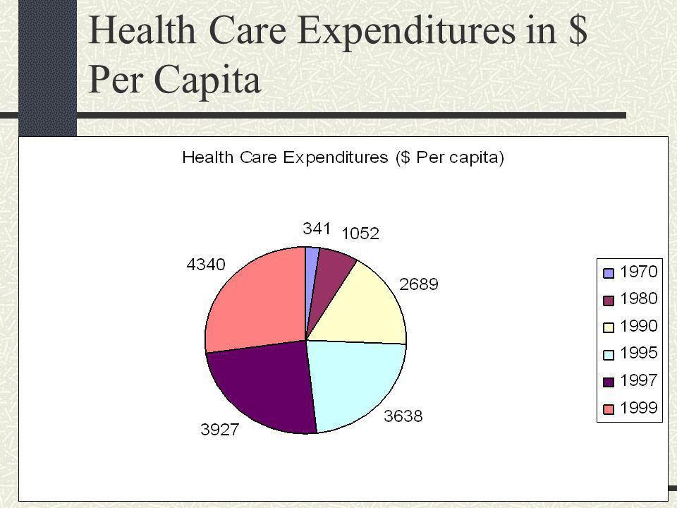 Health Care Expenditures in % of GDP