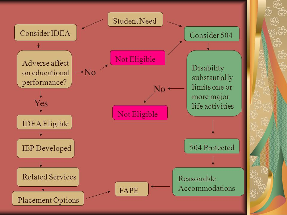 Student Need Consider IDEA Adverse affect on educational performance? Yes IDEA Eligible IEP Developed Related Services Placement Options Consider 504