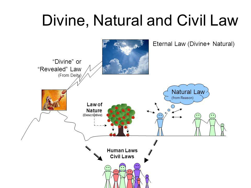 Divine, Natural and Civil Law Natural Law (from Reason) Divine or Revealed Law (From Deity) Law of Nature (Descriptive) Human Laws Civil Laws Eternal Law (Divine+ Natural)