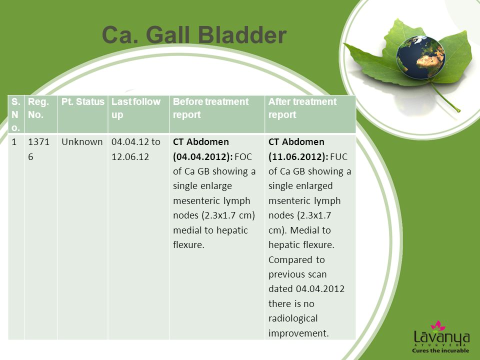 Ca. Gall Bladder S. N o. Reg. No. Pt. Status Last follow up Before treatment report After treatment report 11371 6 Unknown04.04.12 to 12.06.12 CT Abdo