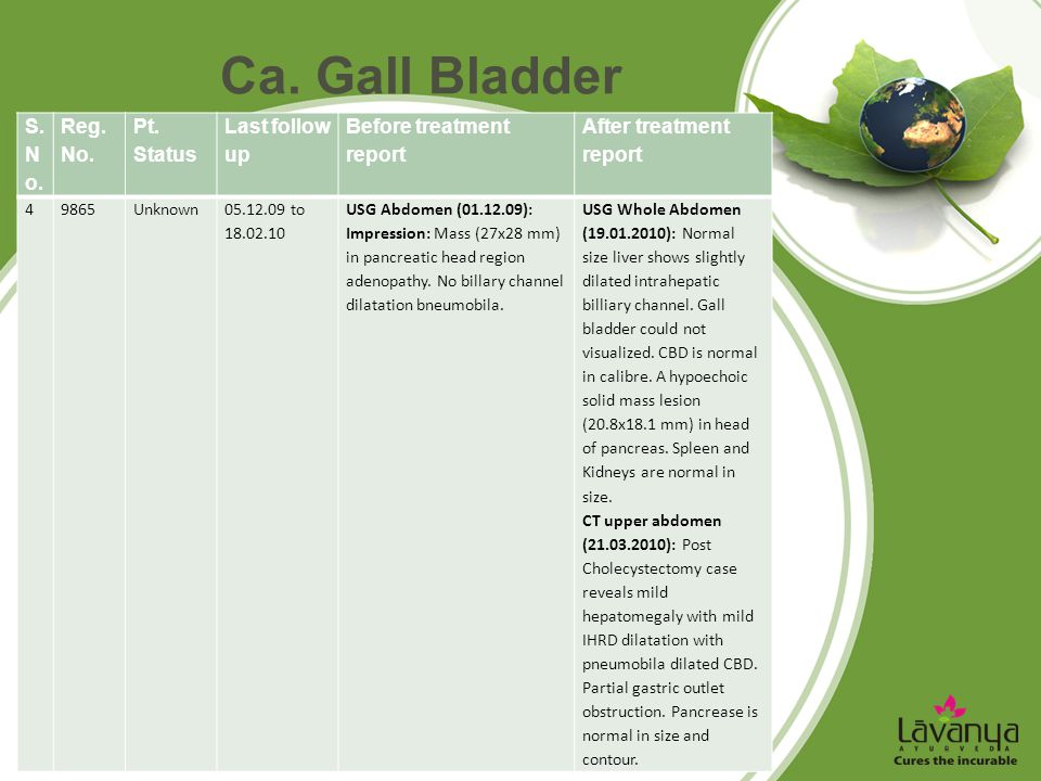 Ca. Gall Bladder S. N o. Reg. No. Pt. Status Last follow up Before treatment report After treatment report 49865Unknown05.12.09 to 18.02.10 USG Abdome