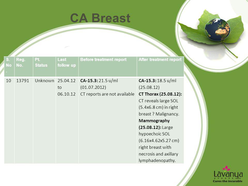 CA Breast S. No. Reg. No. Pt. Status Last follow up Before treatment reportAfter treatment report 1013791Unknown25.04.12 to 06.10.12 CA-15.3: 21.5 u/m