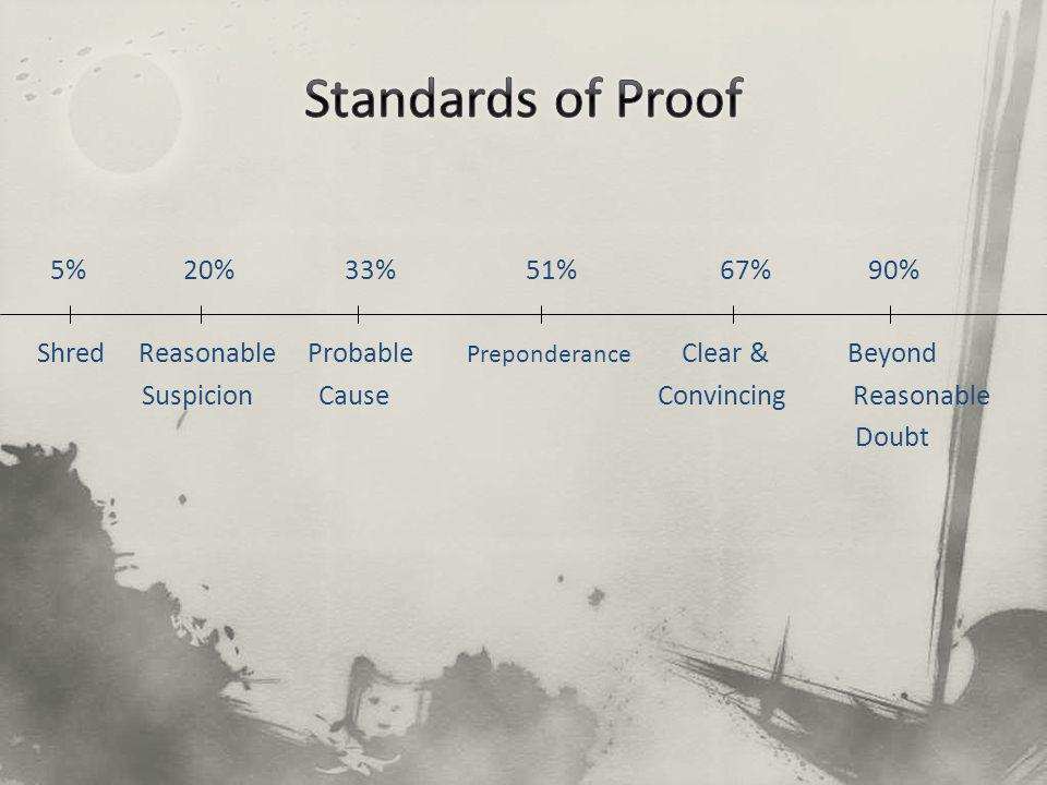 5% 20% 33% 51% 67% 90% Shred Reasonable Probable Preponderance Clear & Beyond Suspicion Cause Convincing Reasonable Doubt