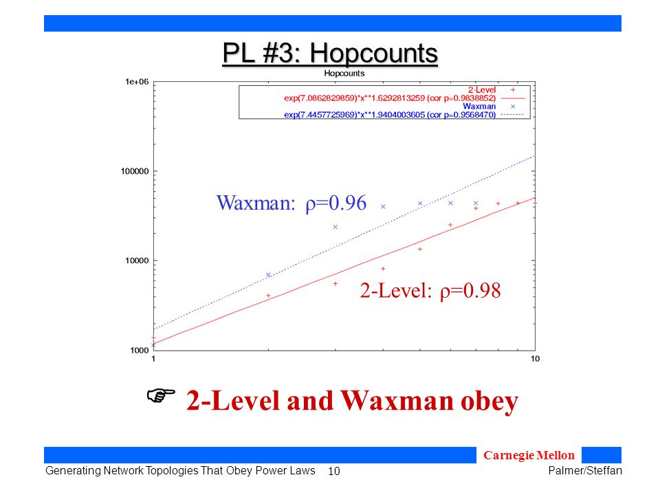 10 Generating Network Topologies That Obey Power LawsPalmer/Steffan Carnegie Mellon PL #3: Hopcounts 2-Level and Waxman obey Waxman: ρ=0.96 2-Level: ρ=0.98