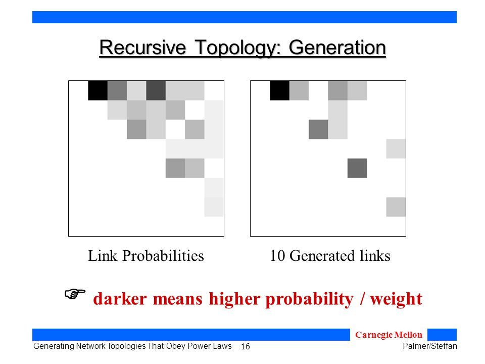 16 Generating Network Topologies That Obey Power LawsPalmer/Steffan Carnegie Mellon Recursive Topology: Generation Link Probabilities10 Generated links darker means higher probability / weight