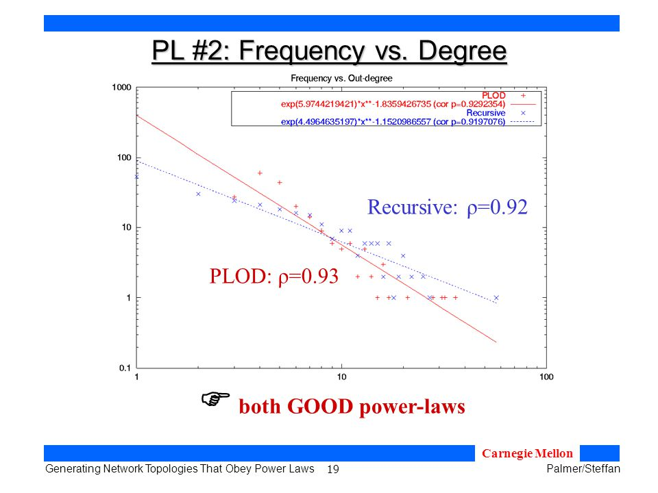 19 Generating Network Topologies That Obey Power LawsPalmer/Steffan Carnegie Mellon PL #2: Frequency vs.