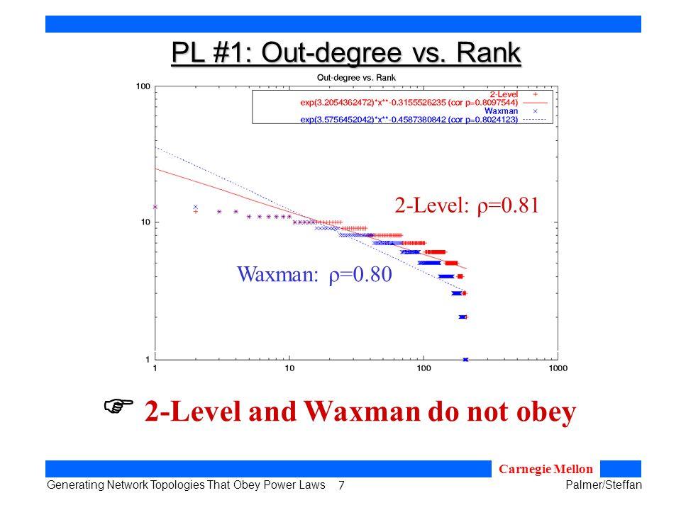 18 Generating Network Topologies That Obey Power LawsPalmer/Steffan Carnegie Mellon PL #1: Out-degree vs.