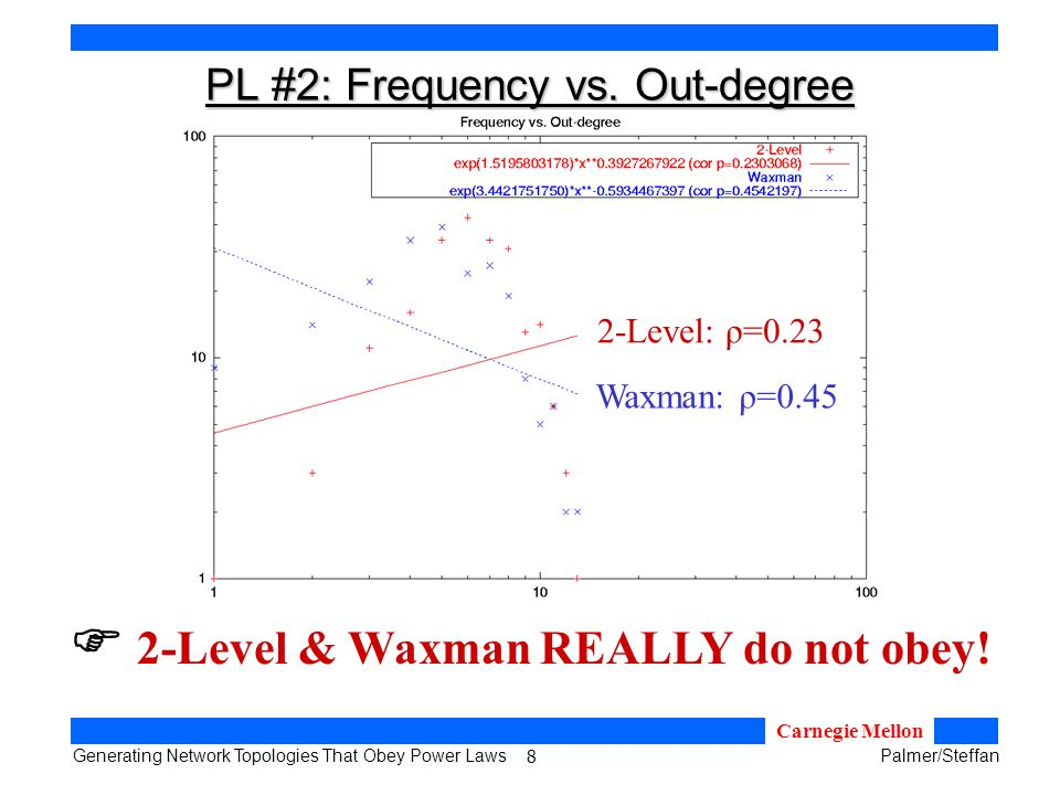 8 Generating Network Topologies That Obey Power LawsPalmer/Steffan Carnegie Mellon PL #2: Frequency vs.