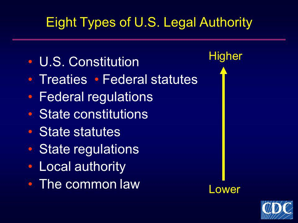 Eight Types of U.S. Legal Authority U.S. Constitution Treaties Federal statutes Federal regulations State constitutions State statutes State regulatio
