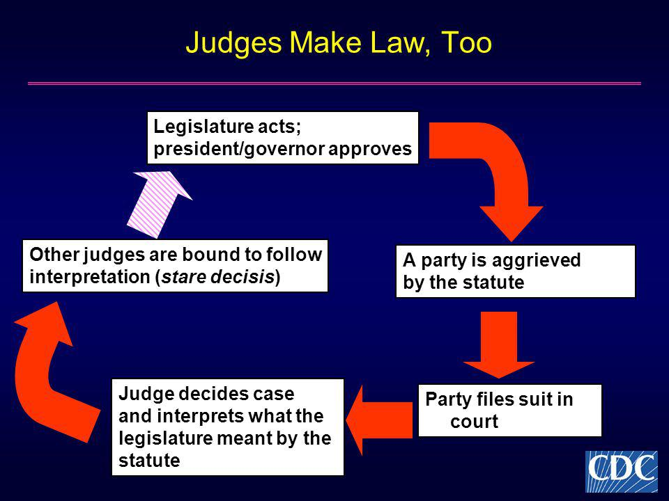 Judges Make Law, Too Judge decides case and interprets what the legislature meant by the statute Legislature acts; president/governor approves A party is aggrieved by the statute Party files suit in court Other judges are bound to follow interpretation (stare decisis)