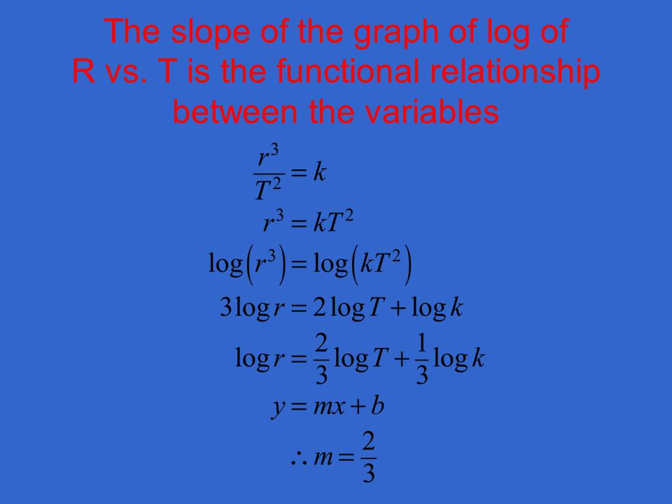 The slope of the graph of log of R vs. T is the functional relationship between the variables