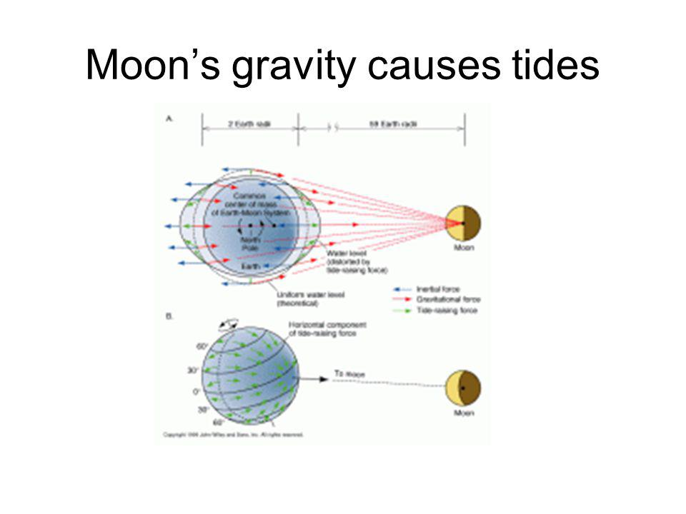 Moons gravity causes tides