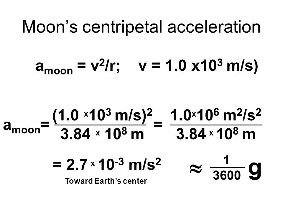 Moons centripetal acceleration a moon = v 2 /r; v = 1.0 x10 3 m/s) a moon = (1.0 x 10 3 m/s) 2 3.84 x 10 8 m = 1.0 x 10 6 m 2 /s 2 3.84 x 10 8 m = 2.7 x 10 -3 m/s 2 Toward Earths center g 1 3600