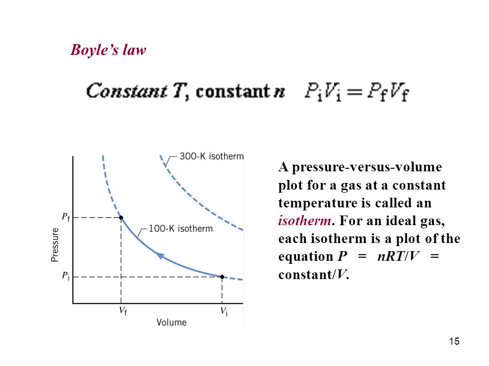 15 Boyles law A pressure-versus-volume plot for a gas at a constant temperature is called an isotherm.
