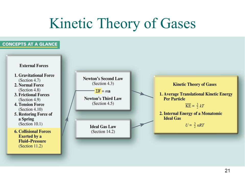 21 Kinetic Theory of Gases
