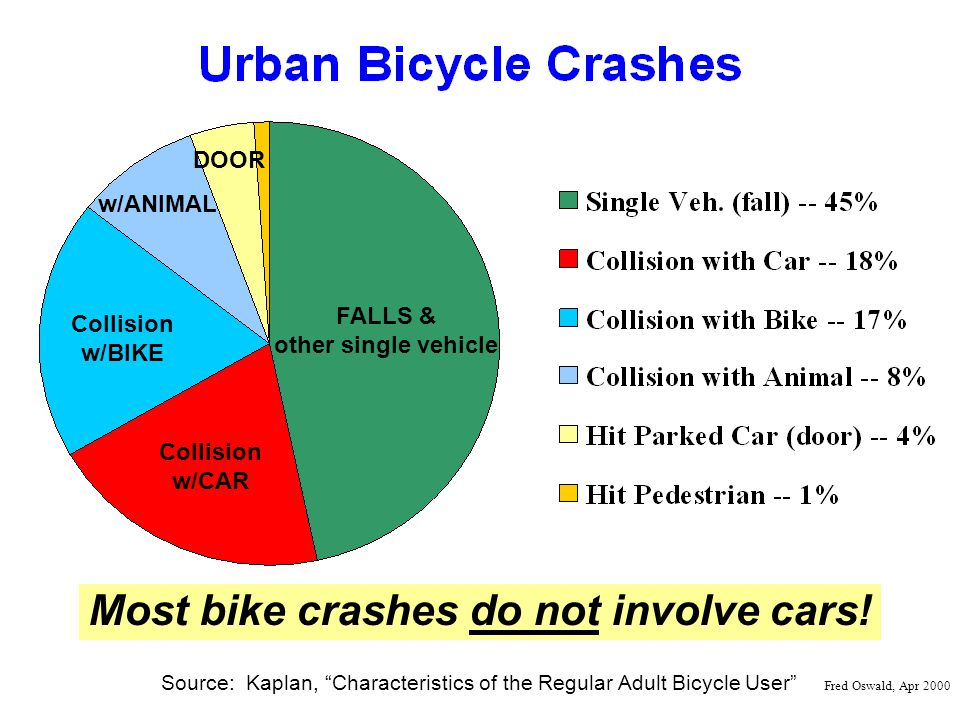 Source: Kaplan, Characteristics of the Regular Adult Bicycle User Fred Oswald, Apr 2000 FALLS & other single vehicle Collision w/CAR Collision w/BIKE w/ANIMAL Most bike crashes do not involve cars.