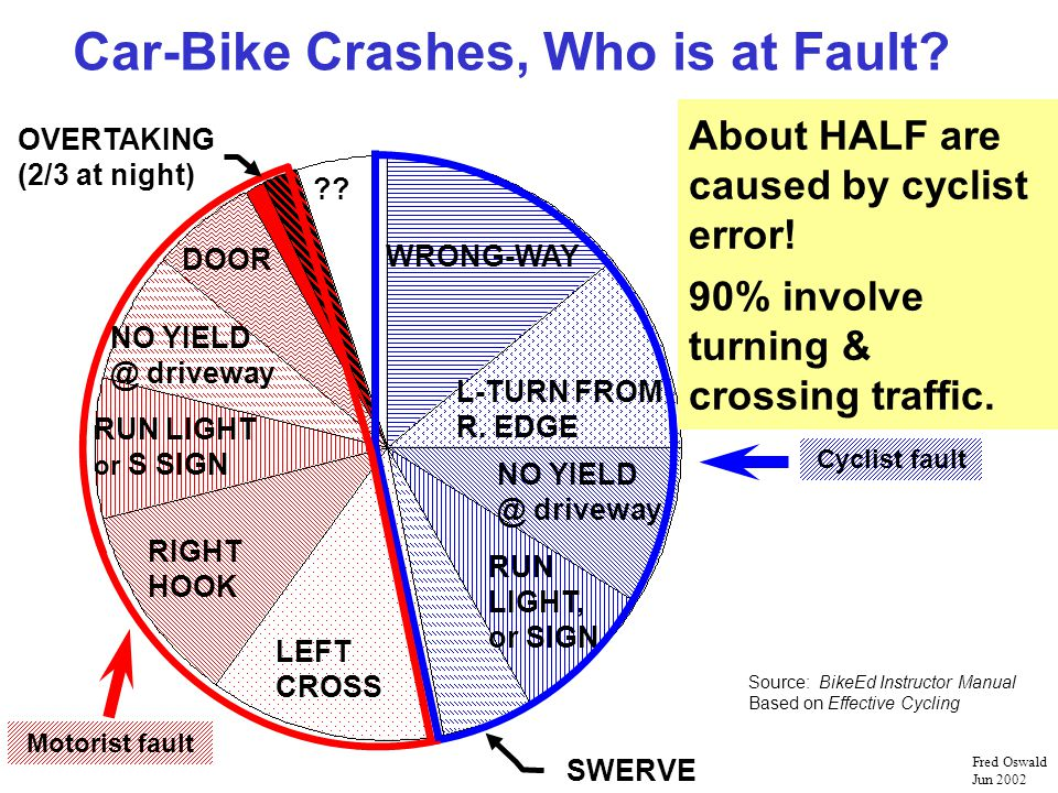 Car-Bike Crashes, Who is at Fault. WRONG-WAY L-TURN FROM R.