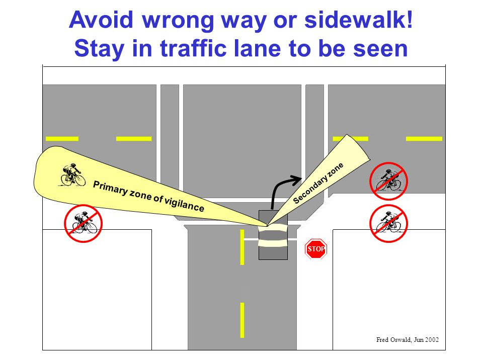 STOP Primary zone of vigilance Secondary zone Avoid wrong way or sidewalk.